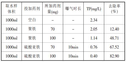 硫酸亚铁除磷剂